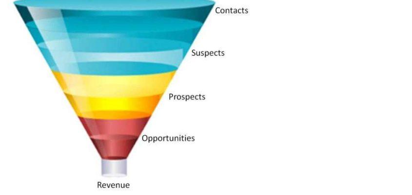 Mit dem Sales Funnel systematisch den Vertrieb managen