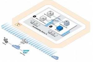 Amazon_Web_Services_SAP_Business_One