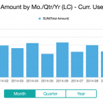 KPIs SAP Business One Mobil