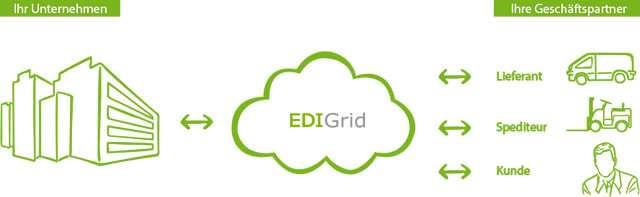 EDI für SAP Business One