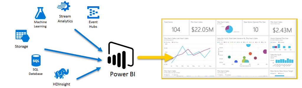 MS POWER BI Sceme