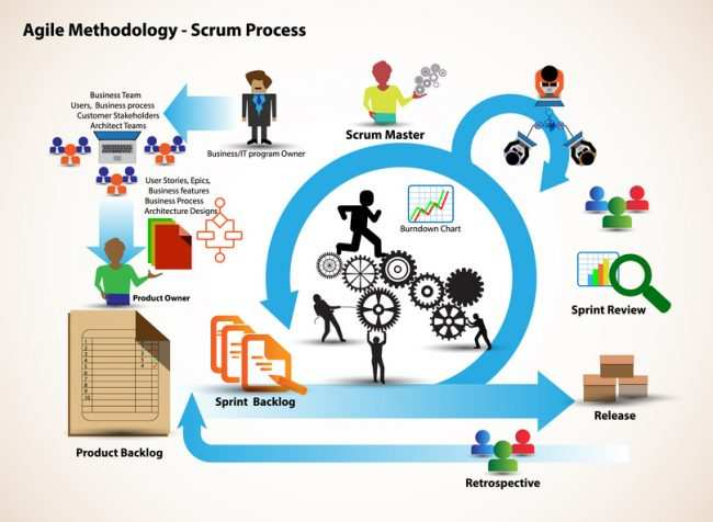 Concept der Scrum Methode