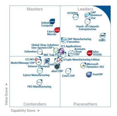 Gartner KMU Quadrant