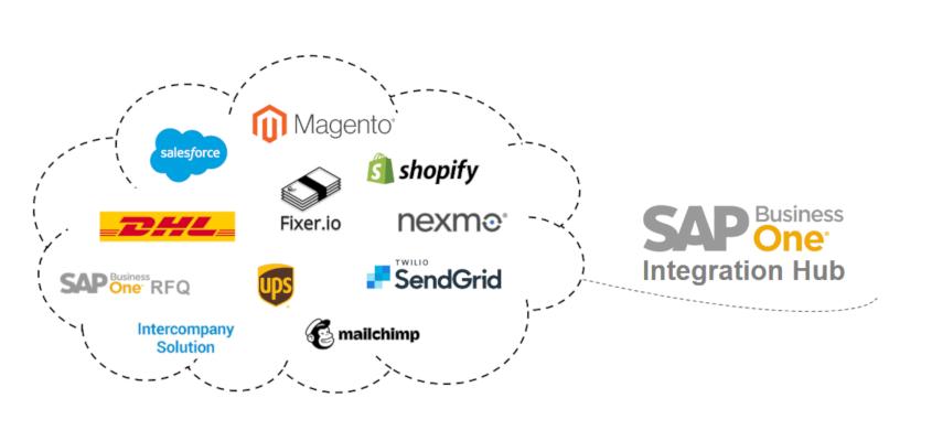 SAP Business One Integration Hub