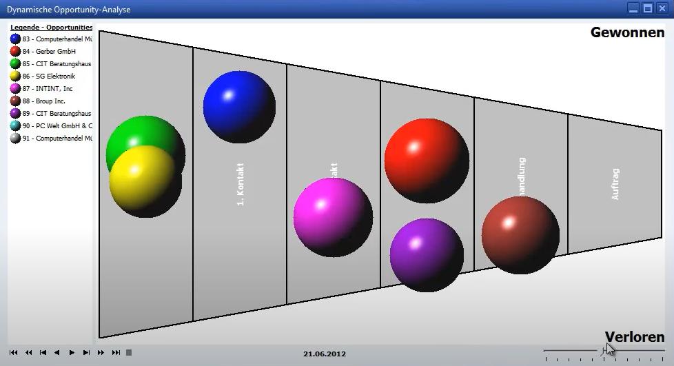 SAP B1 dynamische Opportunity Analyse